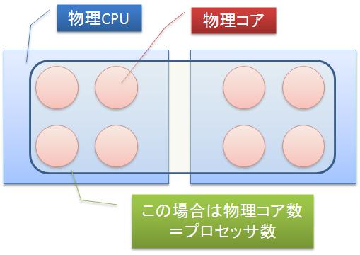 シンプルなCPU